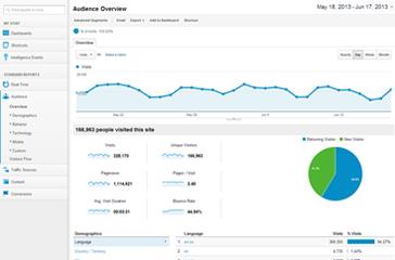 Site Statistics & Analysis